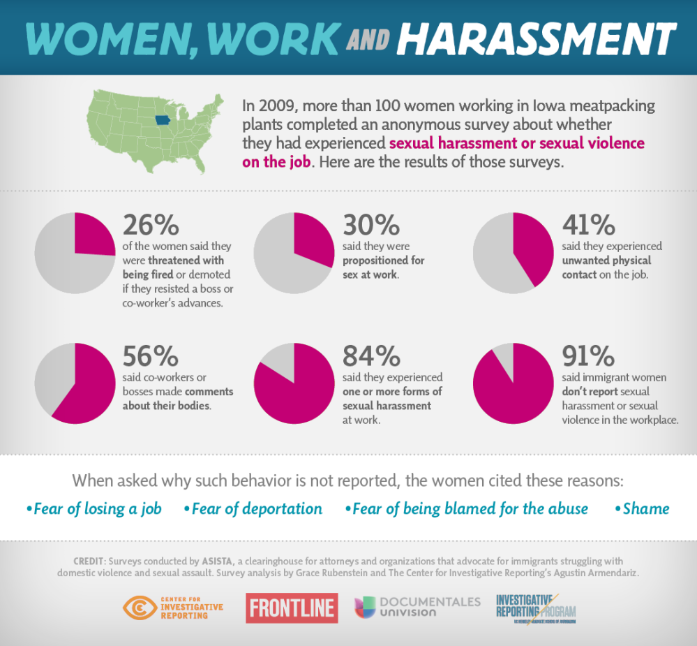 an analysis and a connection between pornography and violence of sexual harassment and sex crimes Original paper problems with aggregate data and the importance of individual differences in the study of pornography and sexual aggression: comment on diamond, jozifkova, and weiss (2010.