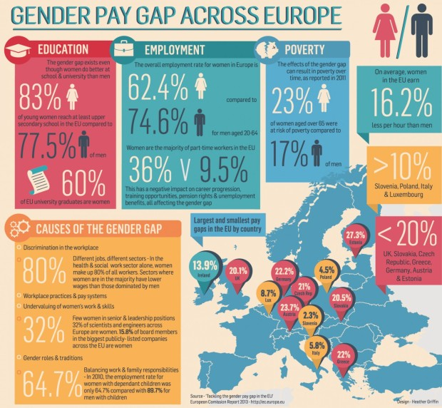 gender-pay-equality
