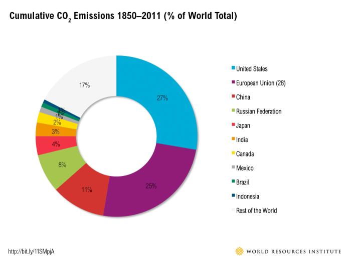 historical_emissions