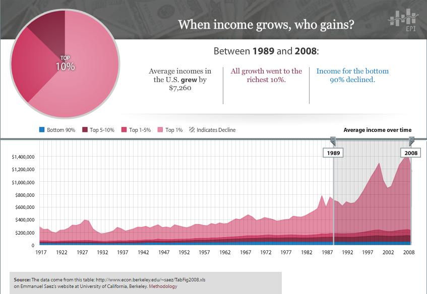 income-inequality-1989-2008