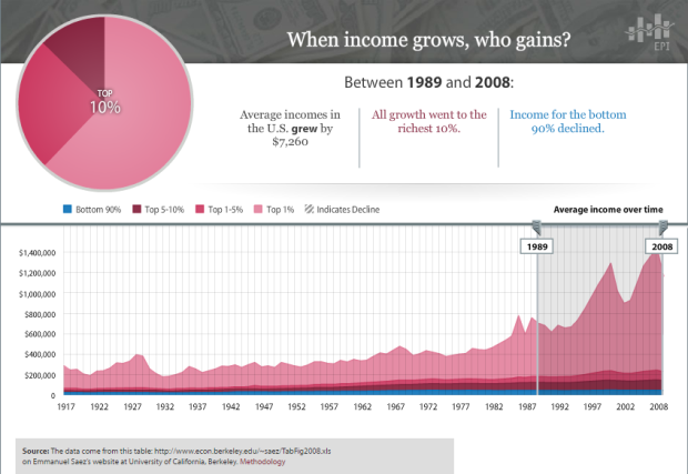 income-inequality-1989-2008