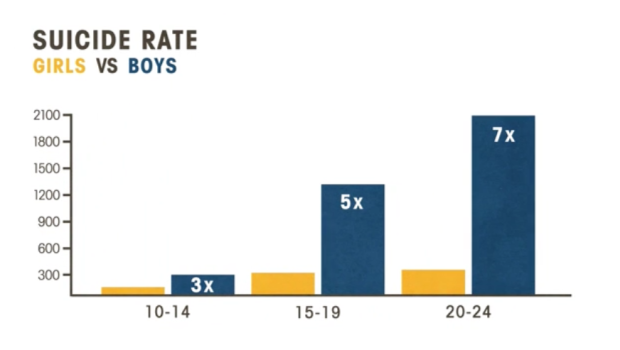 suicide-rates