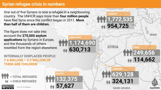 syrian-refugee-crisis-in-numbers