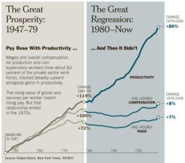 great prosperity vs great regression